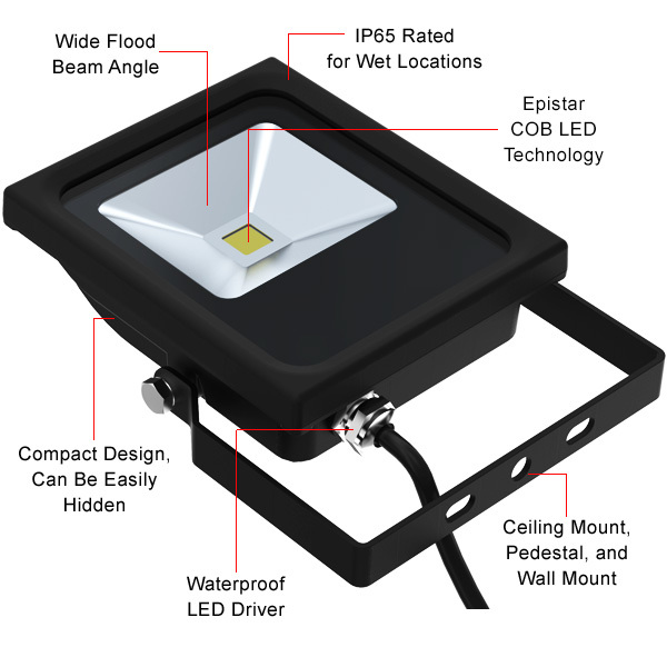900 Lumens - Mini LED Flood Light Fixture - 10 Watt Image
